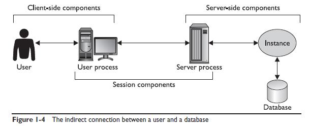 Рисунок 1-4 отображает это взаимодействие графически.